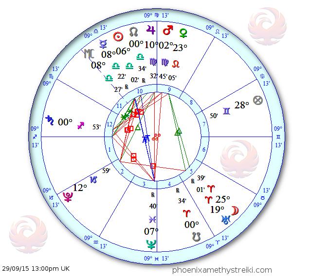 Astro chart 29 September 2015