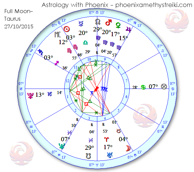 Full Moon chart 27-10-15