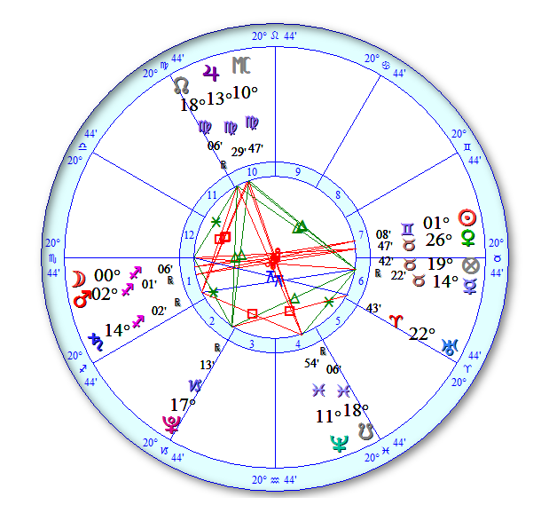 Chart-Fullmoon_May16