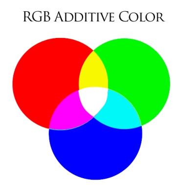 additive colour rgb.jpg